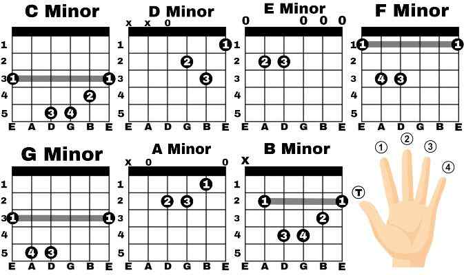 Minor Guitar Chord | What is Minor Chord?