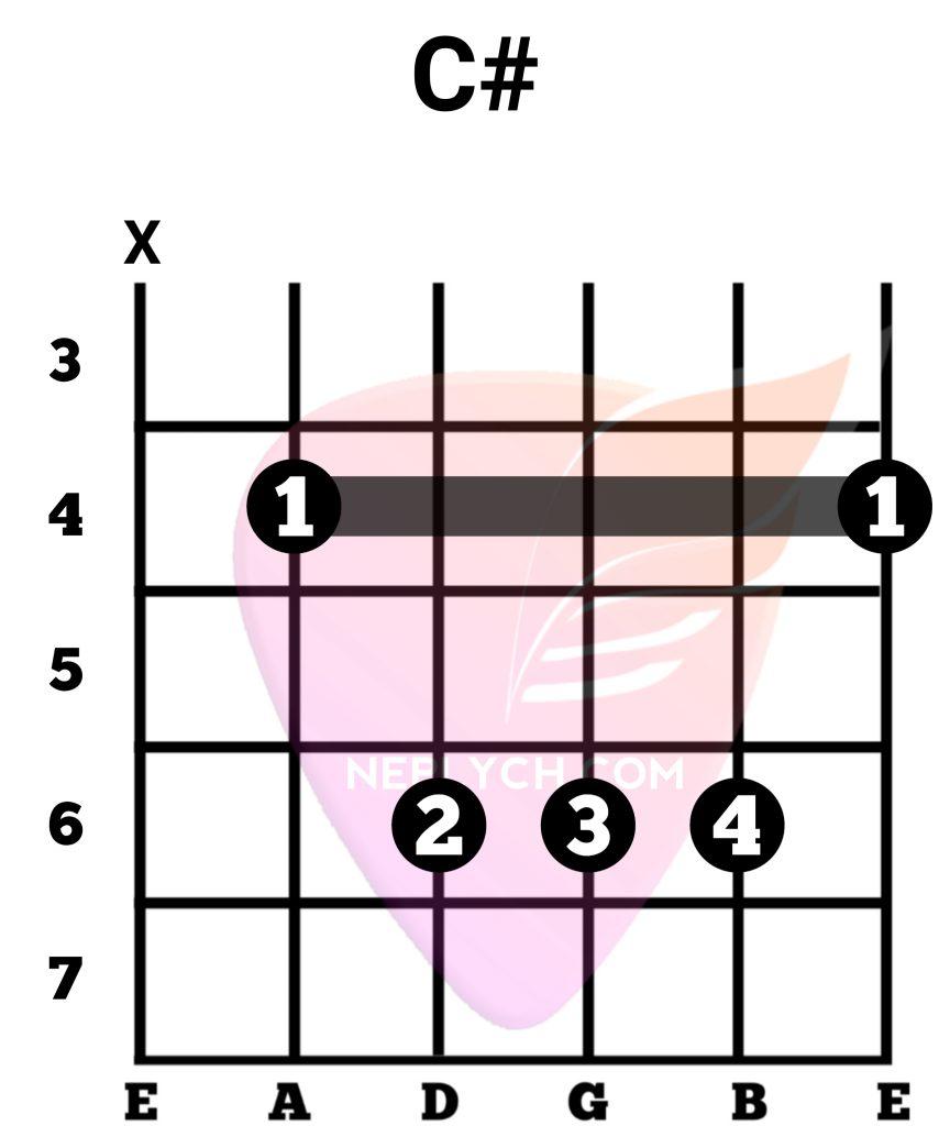 C# Guitar Chord