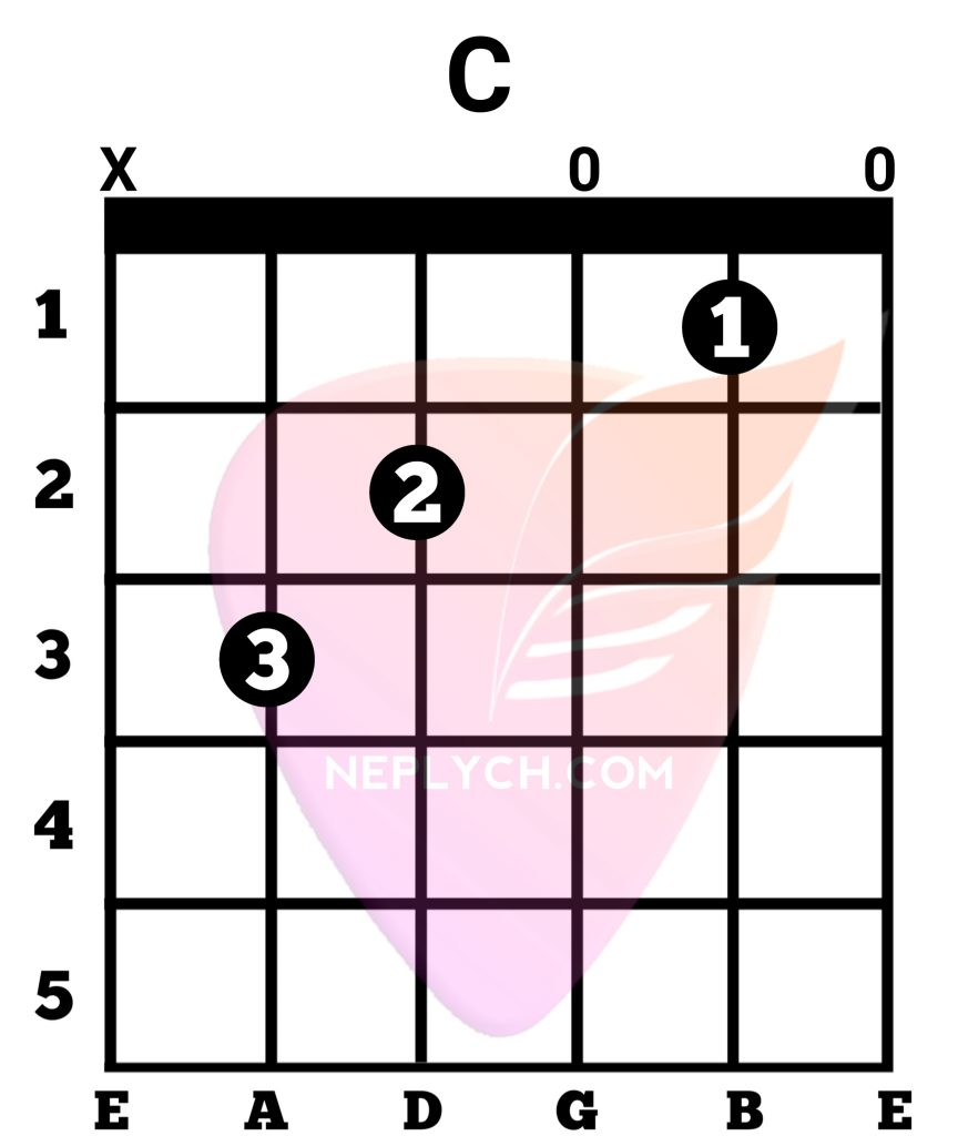 C Guitar Chord