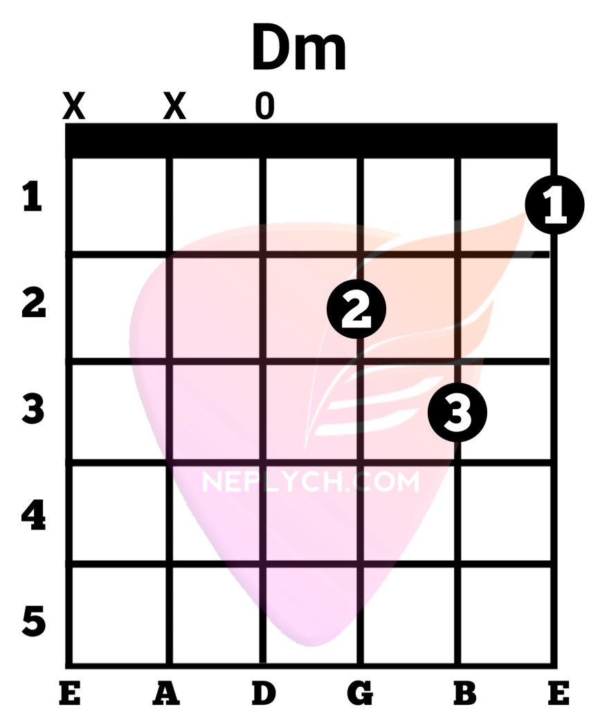 Dm Guitar Chord