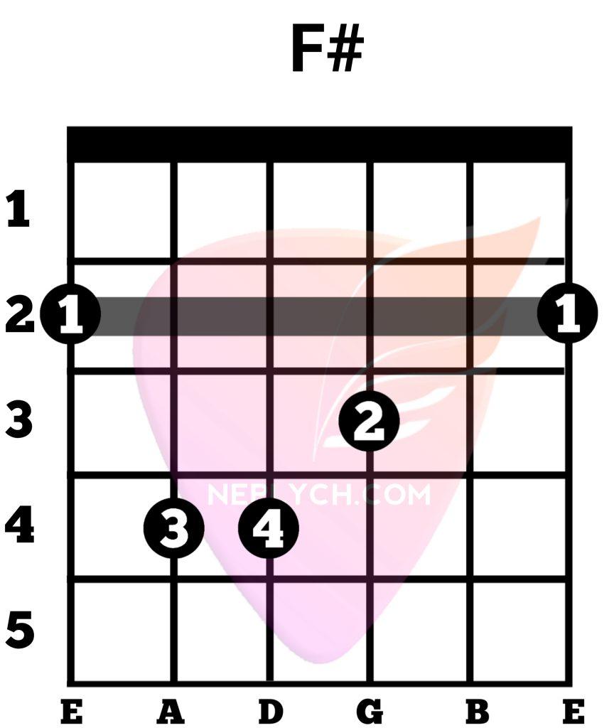 F# Guitar Chord